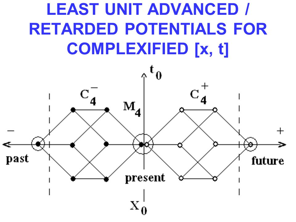LEAST UNIT ADVANCED / RETARDED POTENTIALS FOR COMPLEXIFIED [x, t]